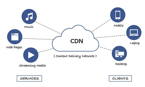 What is content delivery network (CDN)