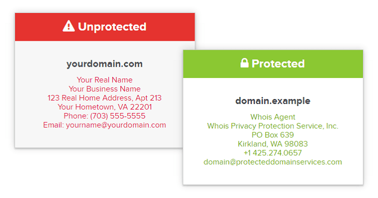 Importance of Domain Name Privacy
