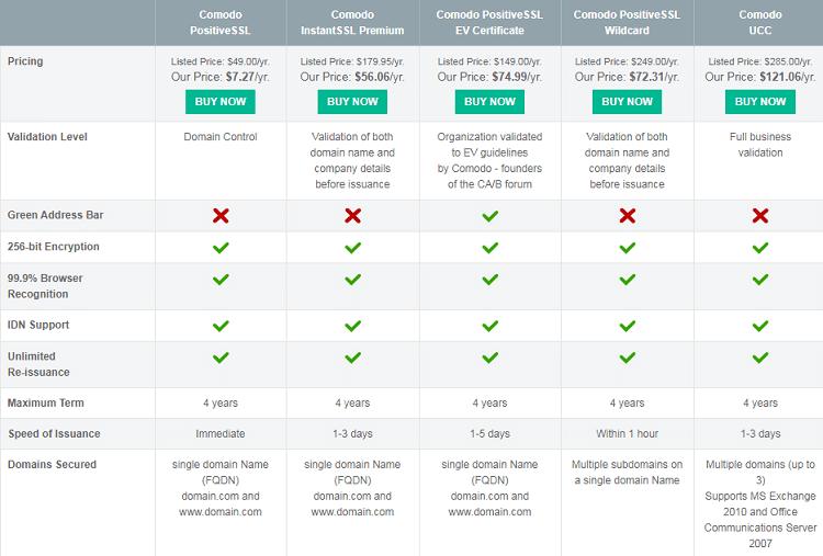 Best SSL certificates for e-commerce website - Comodo SSL