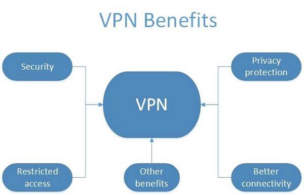 How VPN benefit SEO? - Advantages of VPN