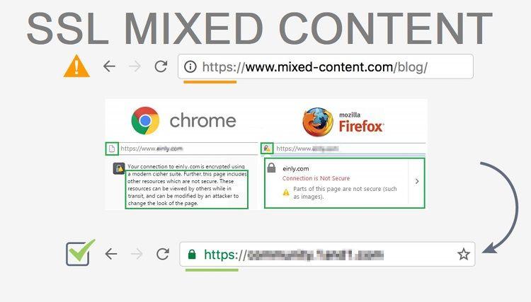 How to Fix Mixed Content Error on Your Website?