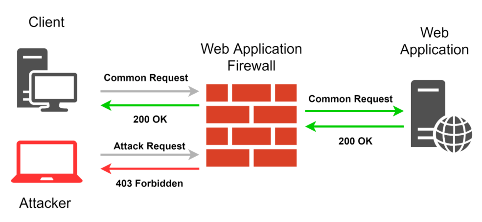 Importance of using a firewall