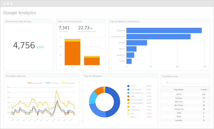 Setting Up Goals in Google Analytics Manually