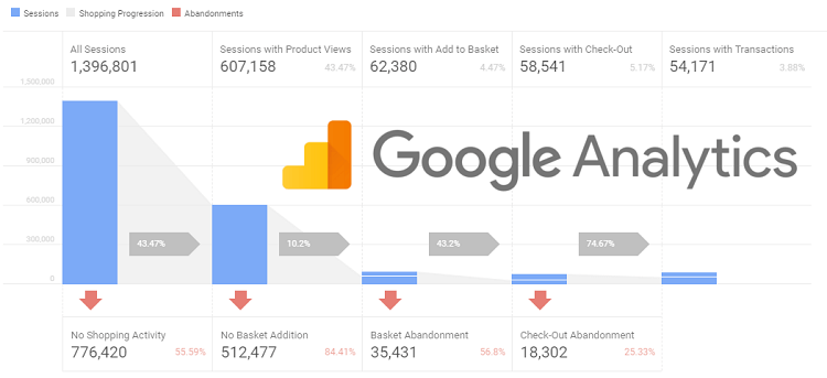 Create Goals in Google Analytics